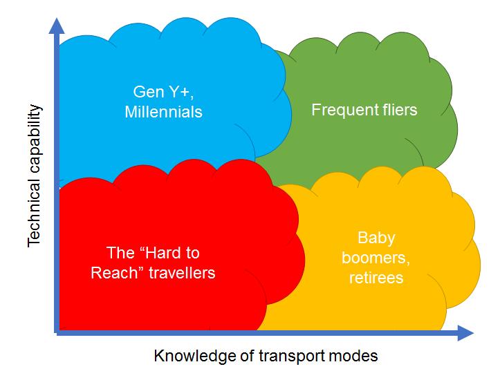 KnowledgeVsCapability